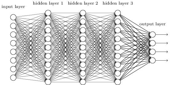 Deep Neural Network (from neuralnetworksanddeeplearning.com)