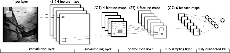 Convolutional Deep Neural Network: LeNet (from DeepLearning.net)